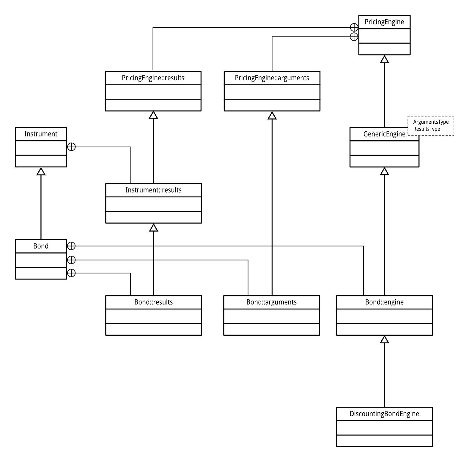 UML Diagram of DiscountingBondEngine and related classes
